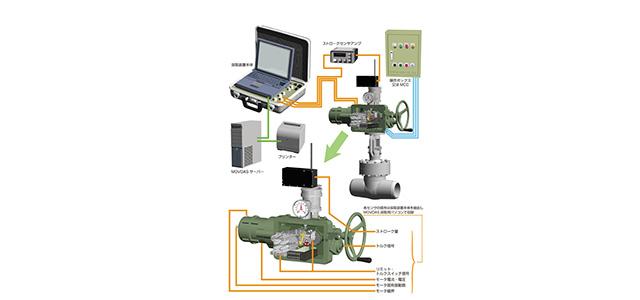 電動弁運転中診断装置MOVDAS